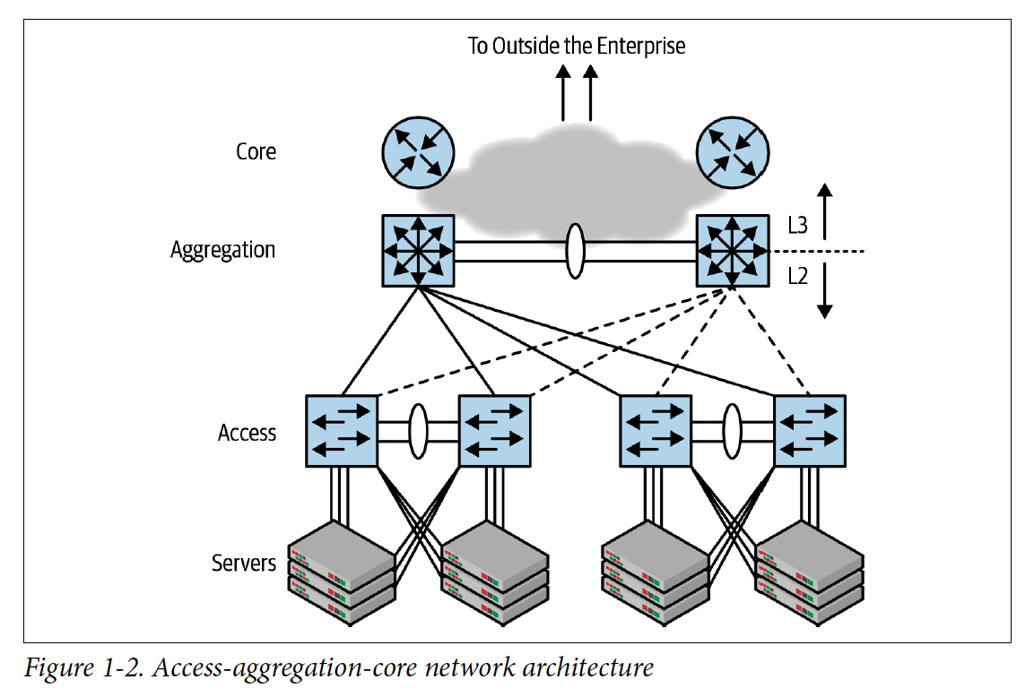 Access-Aggregation-Core Network