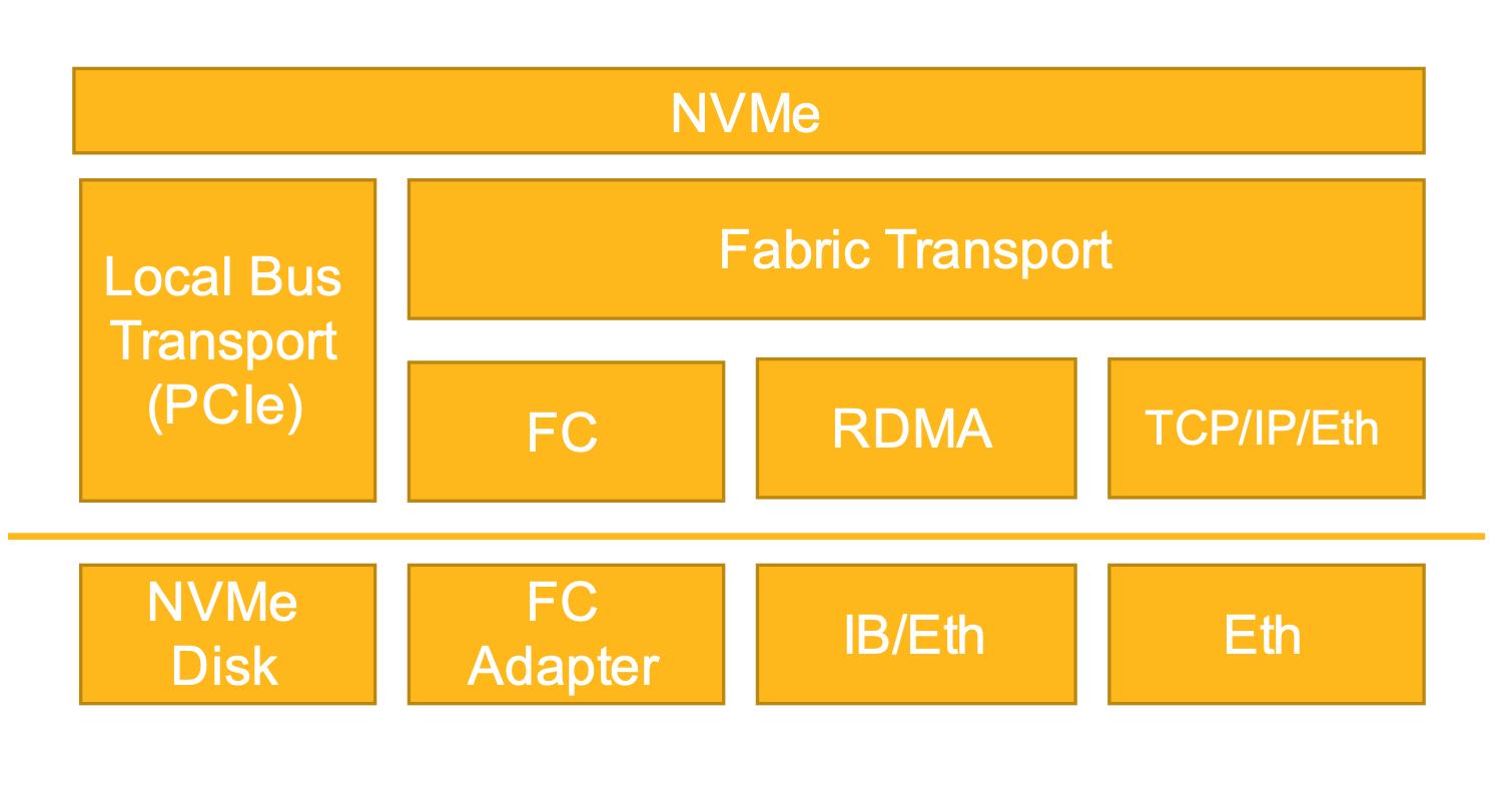 NVMe protocol stack