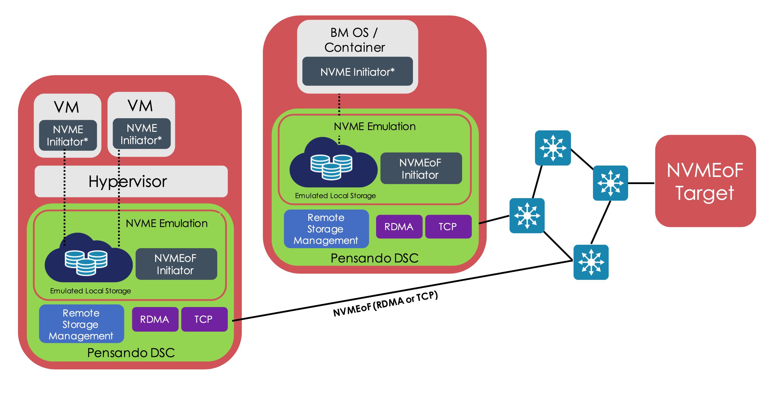 NVMe Emulation