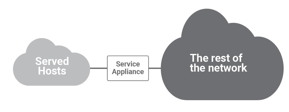 Service Appliance